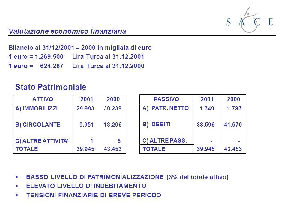 Valutazione economico finanziaria Bilancio al 31/12/2001 – 2000 in migliaia di euro 1 euro = 1.269.500 Lira Turca al 31.12.2001 1 euro = 624.267 Lira Turca al 31.12.2000 ATTIVO A) IMMOBILIZZI B) CIRCOLANTE C) ALTRE ATTIVITA TOTALE 2001 29.993 9.951 1 39.945 2000 30.239 13.206 8 43.453 PASSIVO A) PATR.
