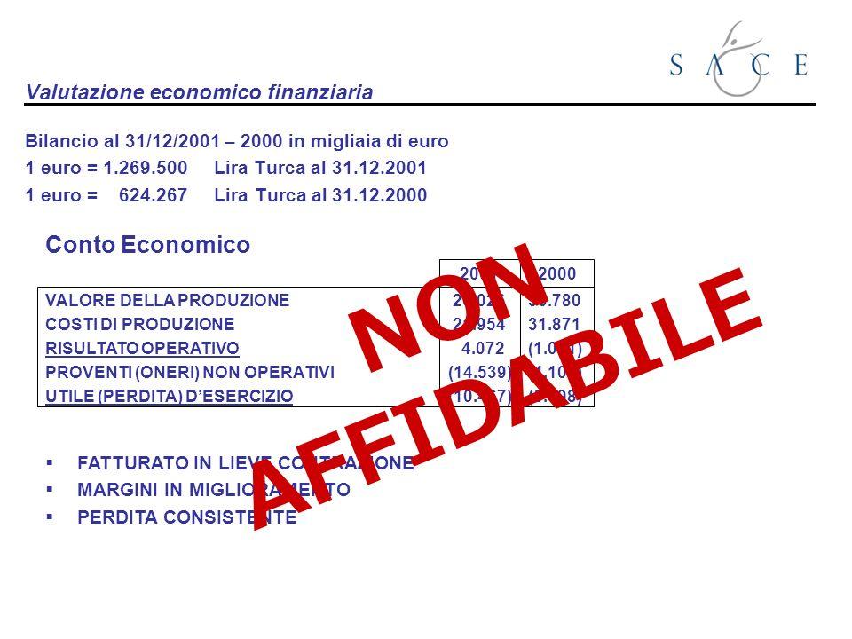 Valutazione economico finanziaria Bilancio al 31/12/2001 – 2000 in migliaia di euro 1 euro = 1.269.500 Lira Turca al 31.12.2001 1 euro = 624.267 Lira Turca al 31.12.2000 VALORE DELLA PRODUZIONE COSTI DI PRODUZIONE RISULTATO OPERATIVO PROVENTI (ONERI) NON OPERATIVI UTILE (PERDITA) DESERCIZIO 2001 26.026 21.954 4.072 (14.539) (10.467) 2000 30.780 31.871 (1.091) (4.107) (5.198) FATTURATO IN LIEVE CONTRAZIONE MARGINI IN MIGLIORAMENTO PERDITA CONSISTENTE Conto Economico NON AFFIDABILE