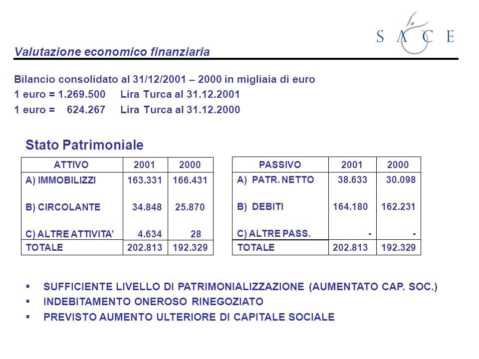 Valutazione economico finanziaria Bilancio consolidato al 31/12/2001 – 2000 in migliaia di euro 1 euro = 1.269.500 Lira Turca al 31.12.2001 1 euro = 624.267 Lira Turca al 31.12.2000 ATTIVO A) IMMOBILIZZI B) CIRCOLANTE C) ALTRE ATTIVITA TOTALE 2001 163.331 34.848 4.634 202.813 2000 166.431 25.870 28 192.329 PASSIVO A) PATR.