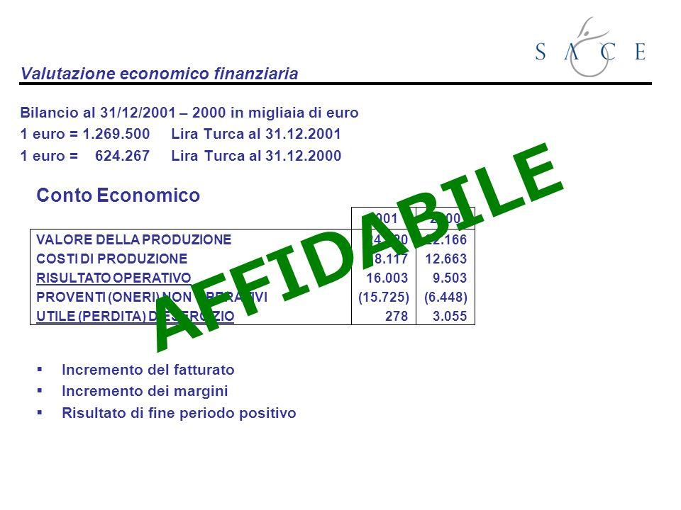 Valutazione economico finanziaria Bilancio al 31/12/2001 – 2000 in migliaia di euro 1 euro = 1.269.500 Lira Turca al 31.12.2001 1 euro = 624.267 Lira Turca al 31.12.2000 VALORE DELLA PRODUZIONE COSTI DI PRODUZIONE RISULTATO OPERATIVO PROVENTI (ONERI) NON OPERATIVI UTILE (PERDITA) DESERCIZIO 2001 24.120 8.117 16.003 (15.725) 278 2000 22.166 12.663 9.503 (6.448) 3.055 Incremento del fatturato Incremento dei margini Risultato di fine periodo positivo Conto Economico AFFIDABILE