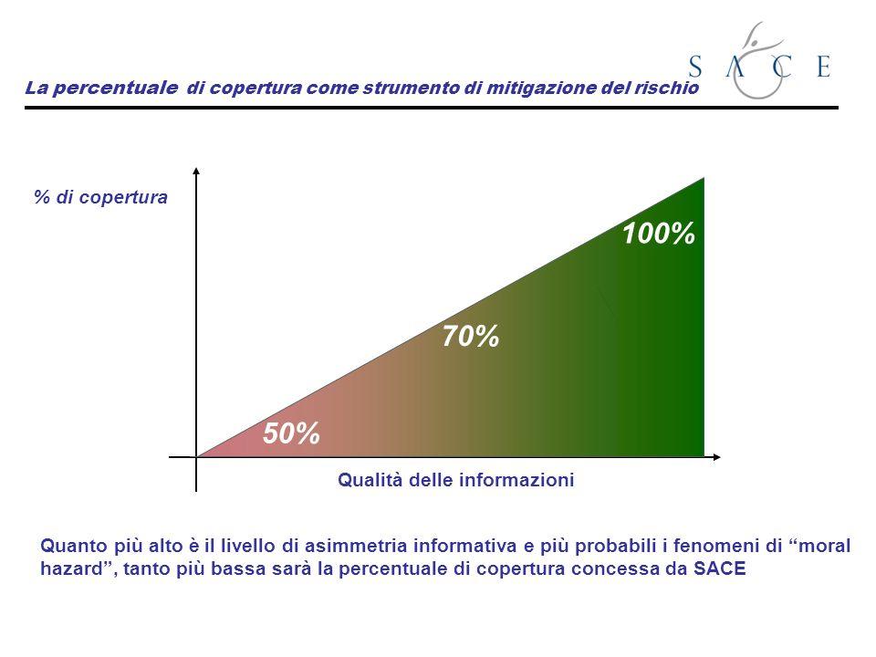 La percentuale di copertura come strumento di mitigazione del rischio Qualità delle informazioni % di copertura Quanto più alto è il livello di asimmetria informativa e più probabili i fenomeni di moral hazard, tanto più bassa sarà la percentuale di copertura concessa da SACE 70% 100% 50%