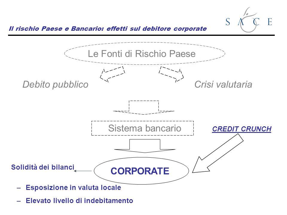 Il rischio Paese e Bancario: effetti sul debitore corporate Le Fonti di Rischio Paese Debito pubblicoCrisi valutaria Sistema bancario CORPORATE Solidi