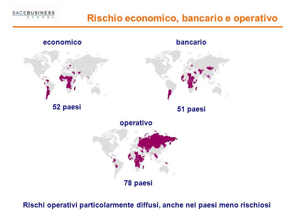 Rischio economico, bancario e operativo economicobancario operativo Rischi operativi particolarmente diffusi, anche nei paesi meno rischiosi 52 paesi