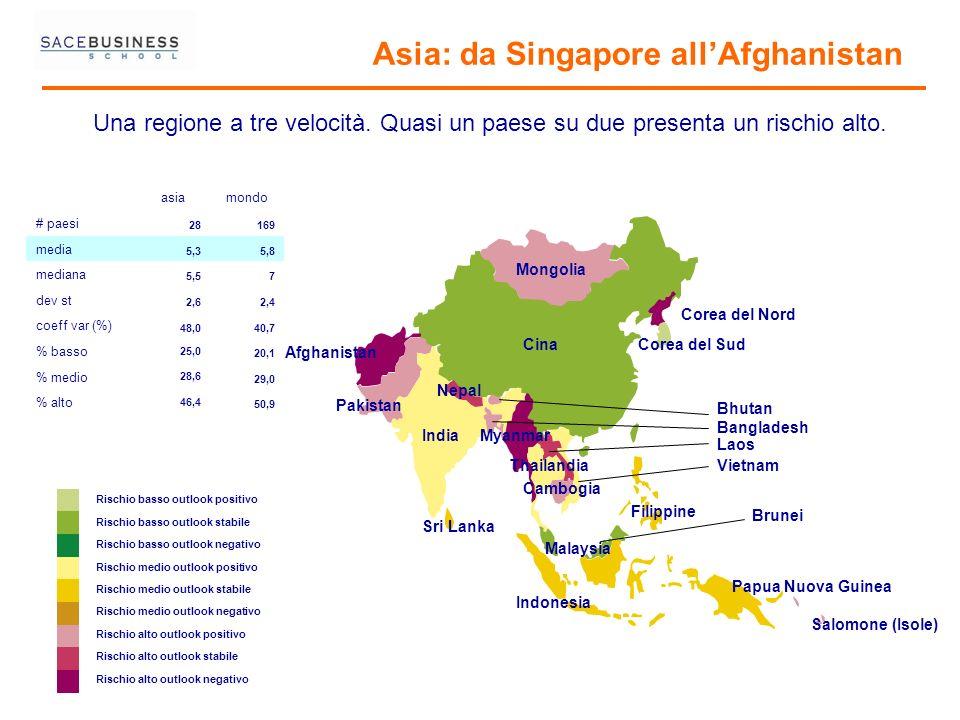 Asia: da Singapore allAfghanistan Rischio basso outlook positivo Rischio basso outlook stabile Rischio basso outlook negativo Rischio medio outlook po