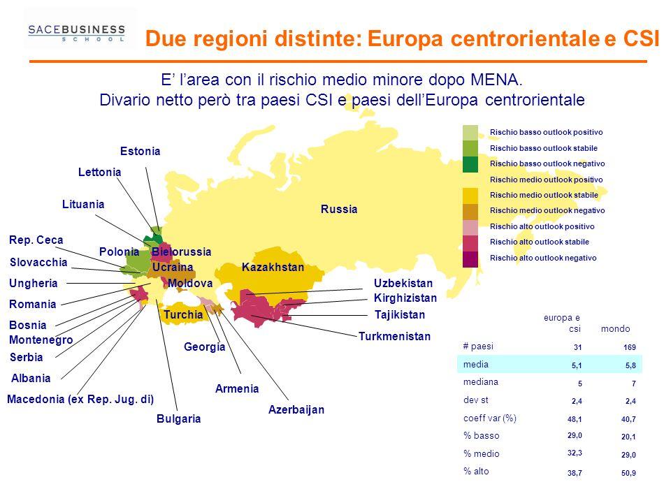 Due regioni distinte: Europa centrorientale e CSI Rischio basso outlook positivo Rischio basso outlook stabile Rischio basso outlook negativo Rischio