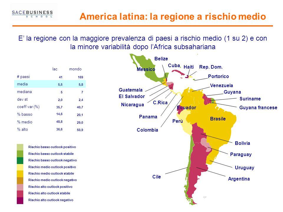 America latina: la regione a rischio medio Rischio basso outlook positivo Rischio basso outlook stabile Rischio basso outlook negativo Rischio medio o