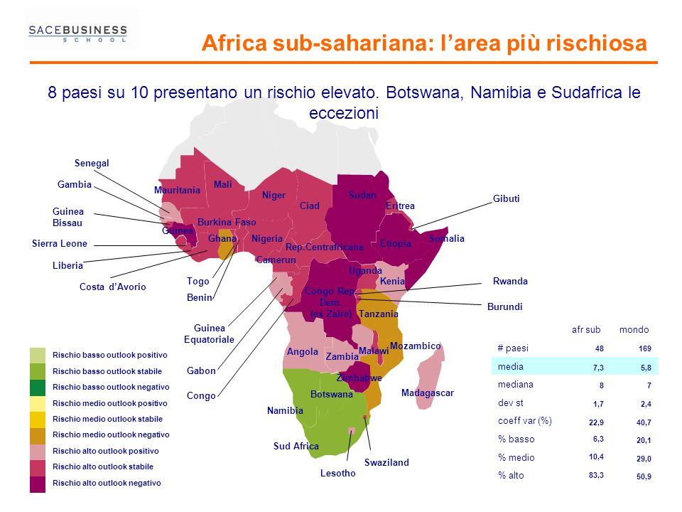 Africa sub-sahariana: larea più rischiosa Rischio basso outlook positivo Rischio basso outlook stabile Rischio basso outlook negativo Rischio medio ou