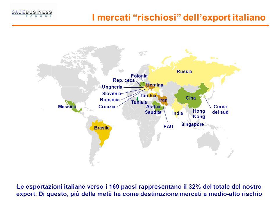 I mercati rischiosi dellexport italiano Le esportazioni italiane verso i 169 paesi rappresentano il 32% del totale del nostro export. Di questo, più d