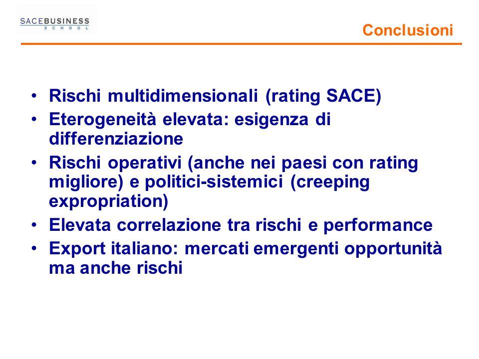 Conclusioni Rischi multidimensionali (rating SACE) Eterogeneità elevata: esigenza di differenziazione Rischi operativi (anche nei paesi con rating mig