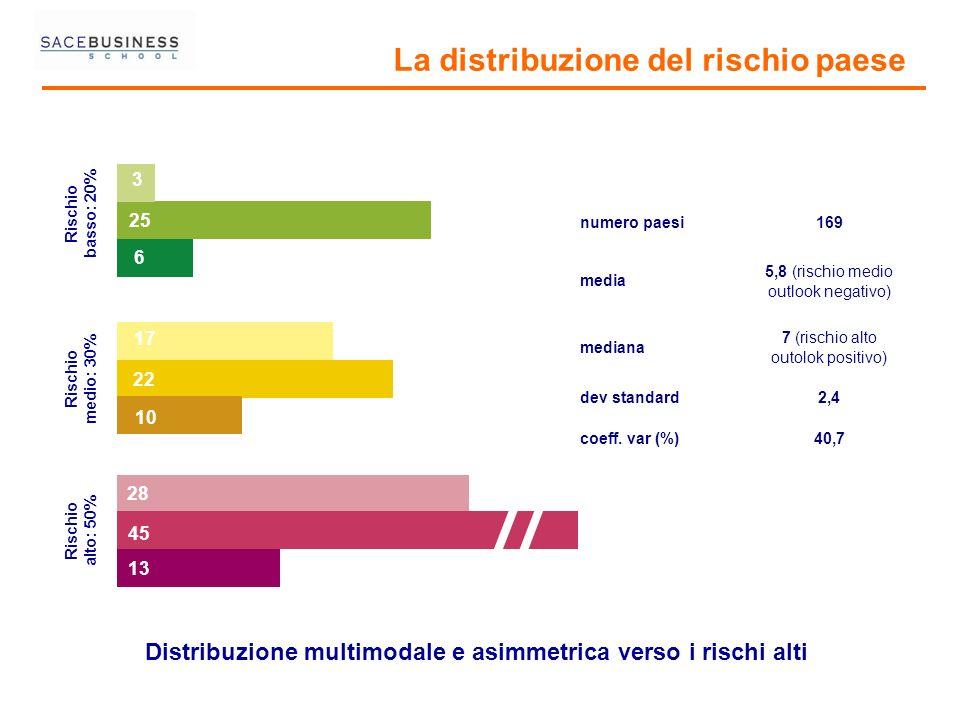 3 25 6 17 22 10 28 13 Rischio alto: 50% Rischio medio: 30% Rischio basso: 20% 45 Distribuzione multimodale e asimmetrica verso i rischi alti La distri