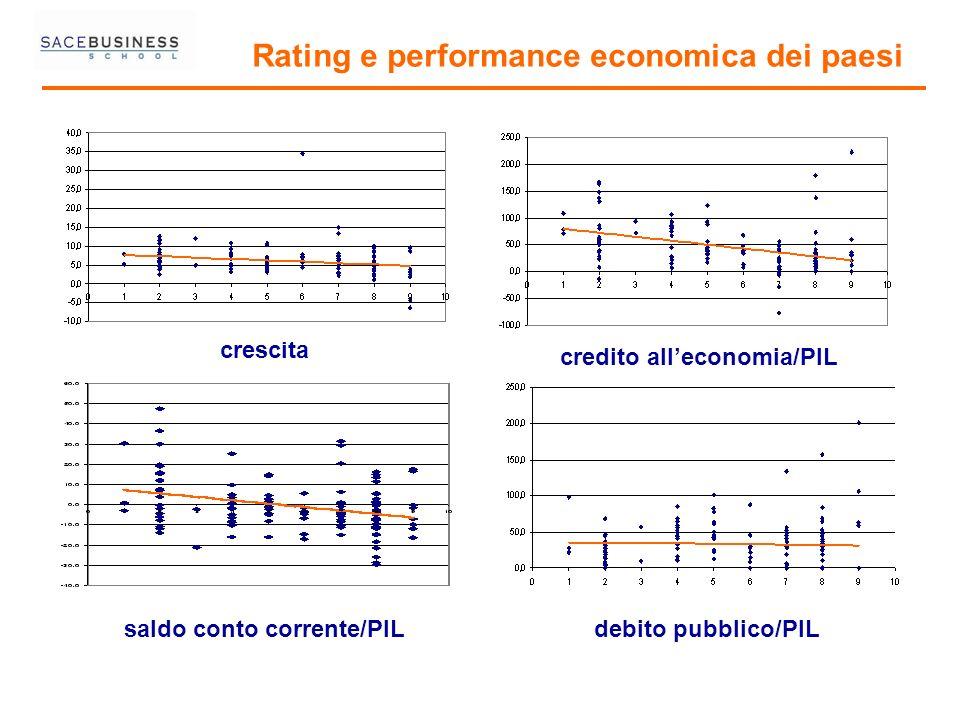 Rating e performance economica dei paesi credito alleconomia/PIL crescita saldo conto corrente/PILdebito pubblico/PIL