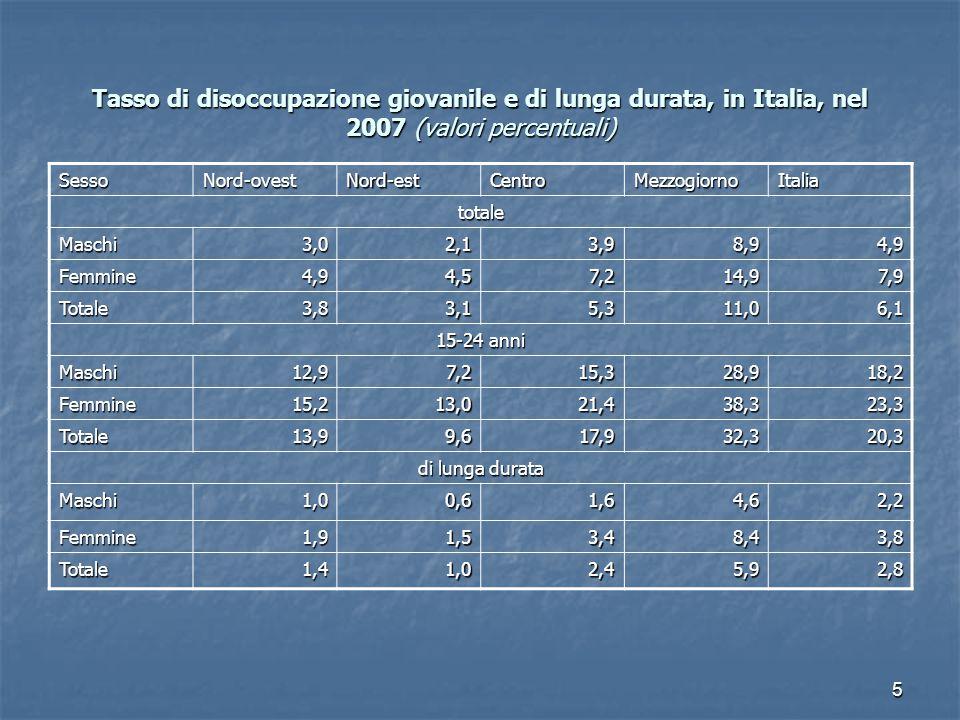 5 Tasso di disoccupazione giovanile e di lunga durata, in Italia, nel 2007 (valori percentuali) SessoNord-ovestNord-estCentroMezzogiornoItalia totale Maschi3,02,13,98,94,9 Femmine4,94,57,214,97,9 Totale3,83,15,311,06,1 15-24 anni Maschi12,97,215,328,918,2 Femmine15,213,021,438,323,3 Totale13,99,617,932,320,3 di lunga durata Maschi1,00,61,64,62,2 Femmine1,91,53,48,43,8 Totale1,41,02,45,92,8