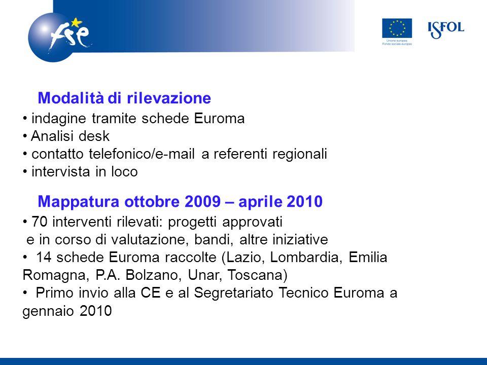Modalità di rilevazione: Mappatura ottobre 2009 – aprile 2010 70 interventi rilevati: progetti approvati e in corso di valutazione, bandi, altre iniziative 14 schede Euroma raccolte (Lazio, Lombardia, Emilia Romagna, P.A.