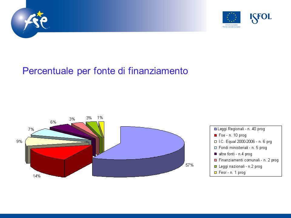 Percentuale per fonte di finanziamento
