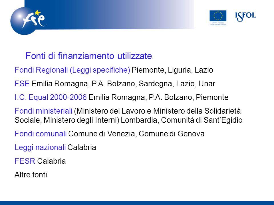 Linee di finanziamento: Fondi Regionali (Leggi specifiche) Piemonte, Liguria, Lazio FSE Emilia Romagna, P.A. Bolzano, Sardegna, Lazio, Unar I.C. Equal