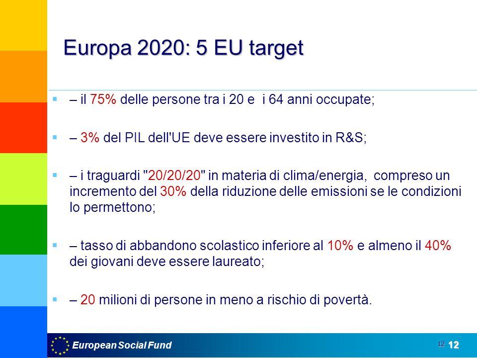 European Social Fund12 12 Europa 2020: 5 EU target – il 75% delle persone tra i 20 e i 64 anni occupate; – 3% del PIL dell UE deve essere investito in R&S; – i traguardi 20/20/20 in materia di clima/energia, compreso un incremento del 30% della riduzione delle emissioni se le condizioni lo permettono; – tasso di abbandono scolastico inferiore al 10% e almeno il 40% dei giovani deve essere laureato; – 20 milioni di persone in meno a rischio di povertà.