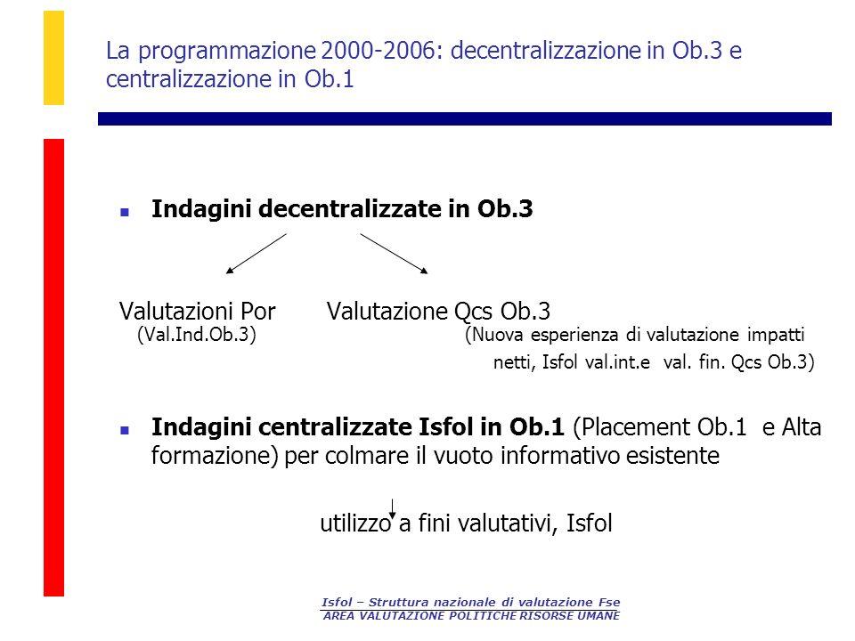 Isfol – Struttura nazionale di valutazione Fse AREA VALUTAZIONE POLITICHE RISORSE UMANE La programmazione 2000-2006: decentralizzazione in Ob.3 e centralizzazione in Ob.1 Indagini decentralizzate in Ob.3 Valutazioni Por Valutazione Qcs Ob.3 (Val.Ind.Ob.3) (Nuova esperienza di valutazione impatti netti, Isfol val.int.e val.