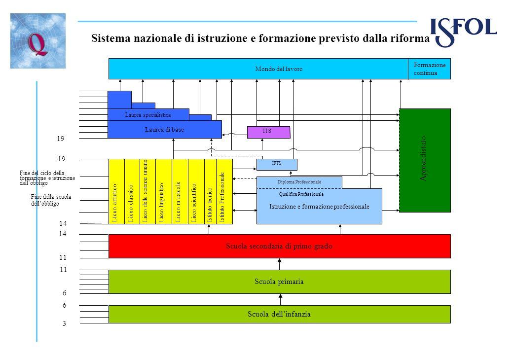 Programma 2009/10 Diffondere i principi ed i modelli della Raccomandazione europea sulla qualità Attivare e rafforzare il network delle reti nazionali per la qualità; Promuovere la metodologia dellautovalutazione; Promuovere lapproccio della Peer review attraverso una sperimentazione con scuole e CFP; Progettare nuovi approcci metodologici attraverso la partecipazione a Programmi specifici; Progettazione di un modello di valutazione che integri gli approcci di processo e input/output; Trasferire e condividere gli approcci e gli strumenti sviluppati a livello europeo.