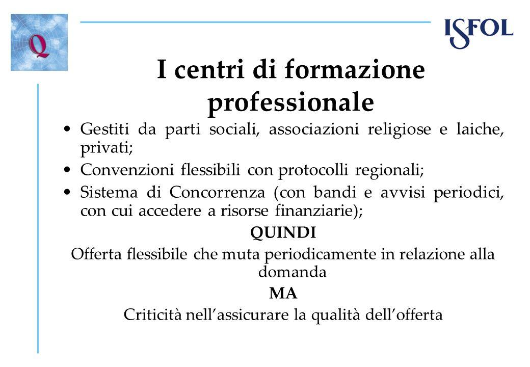I centri di formazione professionale Gestiti da parti sociali, associazioni religiose e laiche, privati; Convenzioni flessibili con protocolli regiona