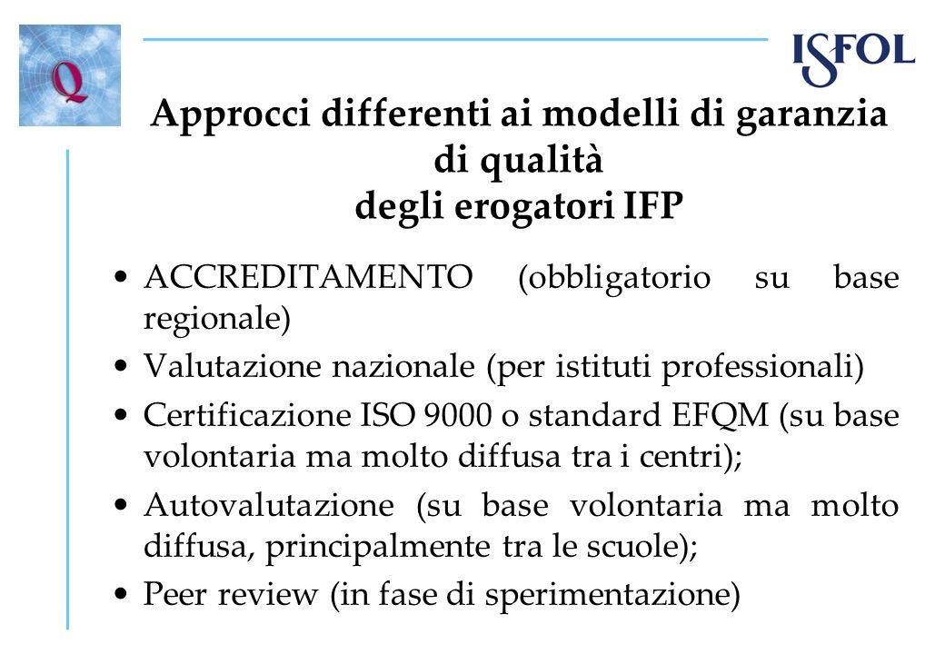 Approcci differenti ai modelli di garanzia di qualità degli erogatori IFP ACCREDITAMENTO (obbligatorio su base regionale) Valutazione nazionale (per i