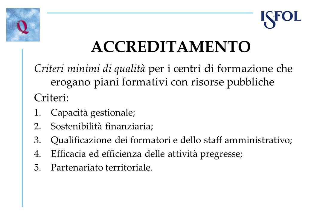 ACCREDITAMENTO Criteri minimi di qualità per i centri di formazione che erogano piani formativi con risorse pubbliche Criteri: 1.Capacità gestionale;