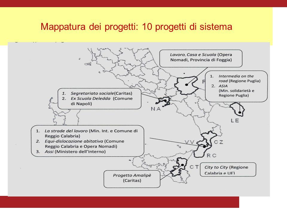 Mappatura dei progetti: 10 progetti di sistema