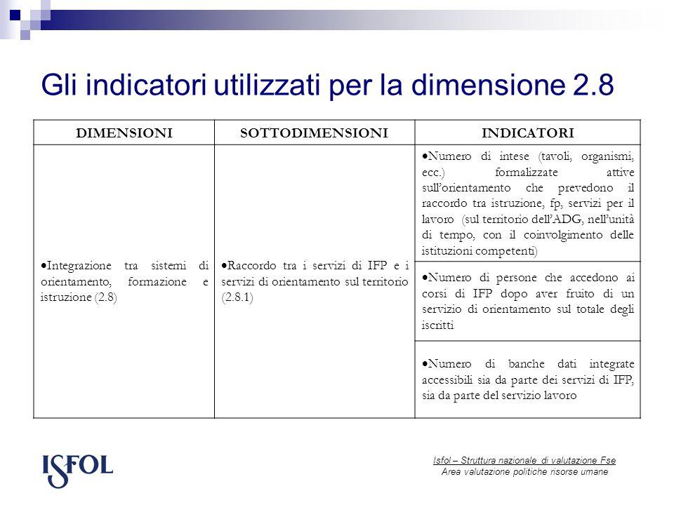Gli indicatori utilizzati per la dimensione 2.8 Isfol – Struttura nazionale di valutazione Fse Area valutazione politiche risorse umane DIMENSIONISOTTODIMENSIONIINDICATORI Integrazione tra sistemi di orientamento, formazione e istruzione (2.8) Raccordo tra i servizi di IFP e i servizi di orientamento sul territorio (2.8.1) Numero di intese (tavoli, organismi, ecc.) formalizzate attive sullorientamento che prevedono il raccordo tra istruzione, fp, servizi per il lavoro (sul territorio dellADG, nellunità di tempo, con il coinvolgimento delle istituzioni competenti) Numero di persone che accedono ai corsi di IFP dopo aver fruito di un servizio di orientamento sul totale degli iscritti Numero di banche dati integrate accessibili sia da parte dei servizi di IFP, sia da parte del servizio lavoro