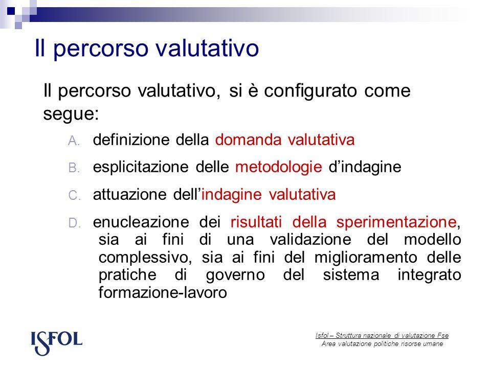 Il percorso valutativo Isfol – Struttura nazionale di valutazione Fse Area valutazione politiche risorse umane A.