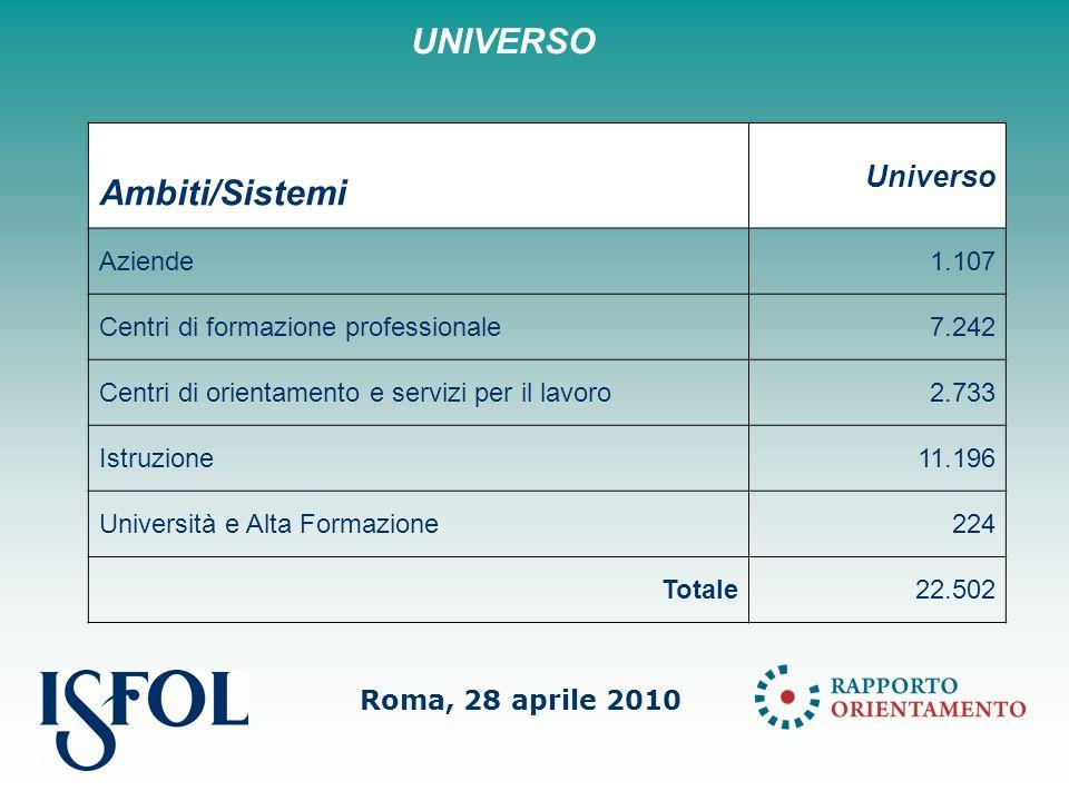 Roma, 28 aprile 2010 Ambiti/Sistemi Universo Aziende1.107 Centri di formazione professionale7.242 Centri di orientamento e servizi per il lavoro2.733 Istruzione11.196 Università e Alta Formazione224 Totale22.502 UNIVERSO
