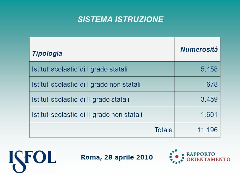 Roma, 28 aprile 2010 SISTEMA ISTRUZIONE Tipologia Numerosità Istituti scolastici di I grado statali5.458 Istituti scolastici di I grado non statali678 Istituti scolastici di II grado statali3.459 Istituti scolastici di II grado non statali1.601 Totale11.196