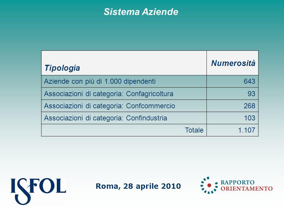 Roma, 28 aprile 2010 Sistema Aziende Tipologia Numerosità Aziende con più di 1.000 dipendenti643 Associazioni di categoria: Confagricoltura93 Associazioni di categoria: Confcommercio268 Associazioni di categoria: Confindustria103 Totale1.107