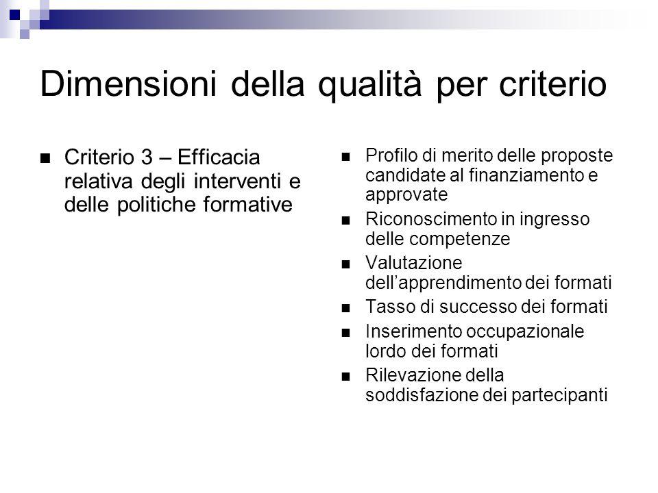 Dimensioni della qualità per criterio Criterio 3 – Efficacia relativa degli interventi e delle politiche formative Profilo di merito delle proposte ca