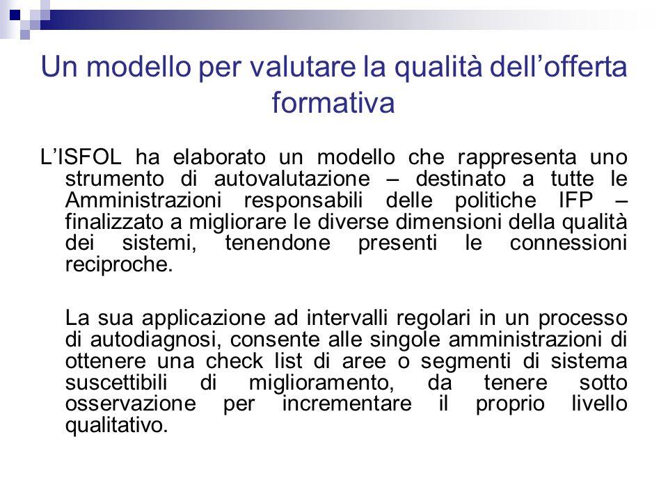 Un modello per valutare la qualità dellofferta formativa LISFOL ha elaborato un modello che rappresenta uno strumento di autovalutazione – destinato a