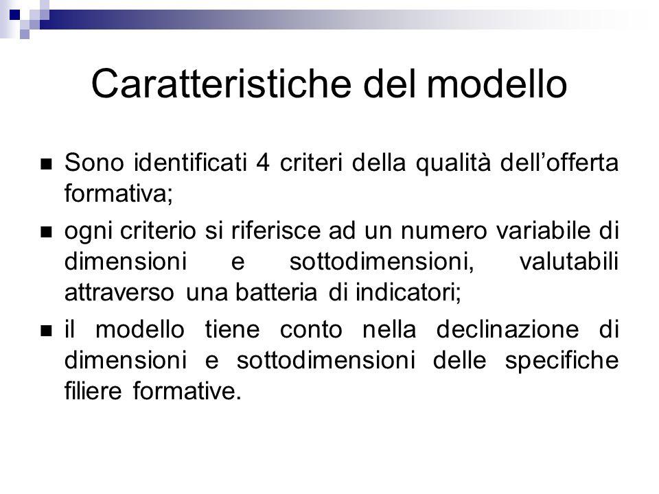 Caratteristiche del modello Sono identificati 4 criteri della qualità dellofferta formativa; ogni criterio si riferisce ad un numero variabile di dime