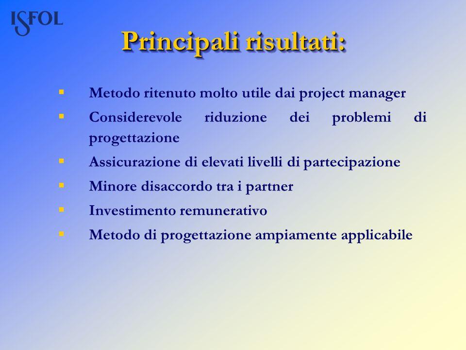 Principali risultati: Metodo ritenuto molto utile dai project manager Considerevole riduzione dei problemi di progettazione Assicurazione di elevati l