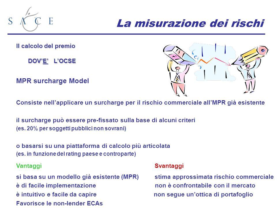 La misurazione dei rischi Il calcolo del premio DOVE LOCSE MPR surcharge Model VantaggiSvantaggi si basa su un modello già esistente (MPR) stima approssimata rischio commerciale è di facile implementazione non è confrontabile con il mercato è intuitivo e facile da capire non segue unottica di portafoglio Favorisce le non-lender ECAs Consiste nellapplicare un surcharge per il rischio commerciale allMPR già esistente il surcharge può essere pre-fissato sulla base di alcuni criteri (es.
