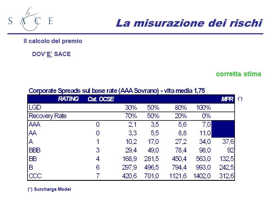 La misurazione dei rischi corretta stima Il calcolo del premio DOVE SACE (*) (*) Surcharge Model