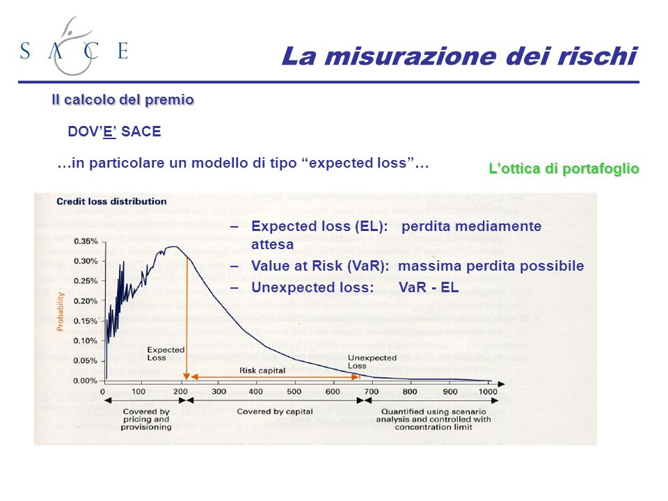 La misurazione dei rischi Il calcolo del premio DOVE SACE …in particolare un modello di tipo expected loss… Lottica di portafoglio –Expected loss (EL): perdita mediamente attesa –Value at Risk (VaR): massima perdita possibile –Unexpected loss: VaR - EL
