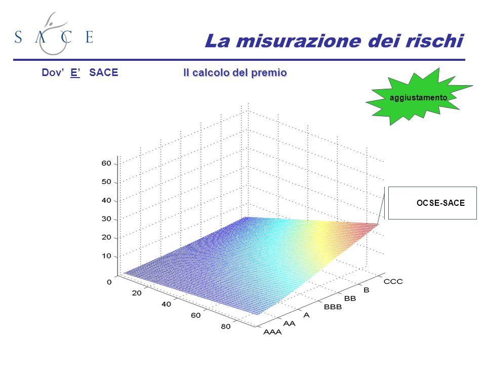 La misurazione dei rischi Il calcolo del premio Dov E SACE aggiustamento OCSE-SACE