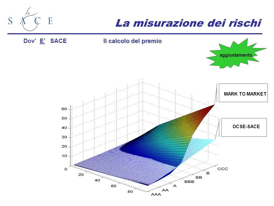 La misurazione dei rischi Il calcolo del premio Dov E SACE aggiustamento OCSE-SACE MARK TO MARKET