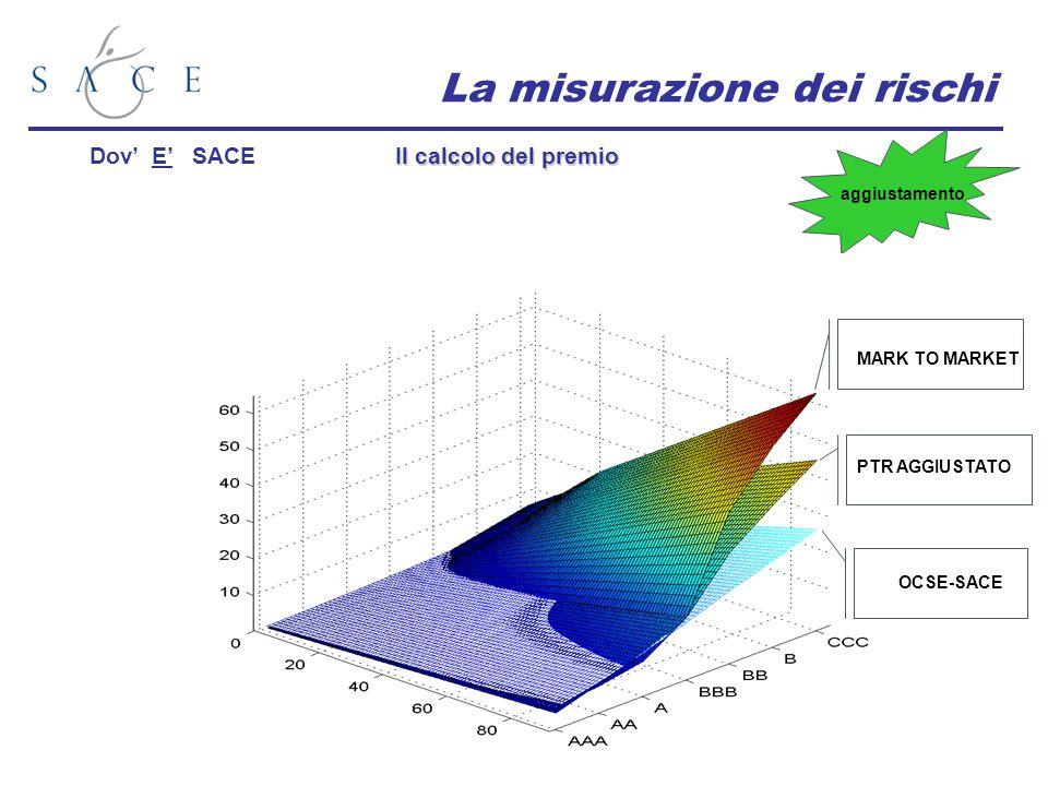 La misurazione dei rischi Il calcolo del premio Dov E SACE aggiustamento MARK TO MARKET OCSE-SACE PTR AGGIUSTATO