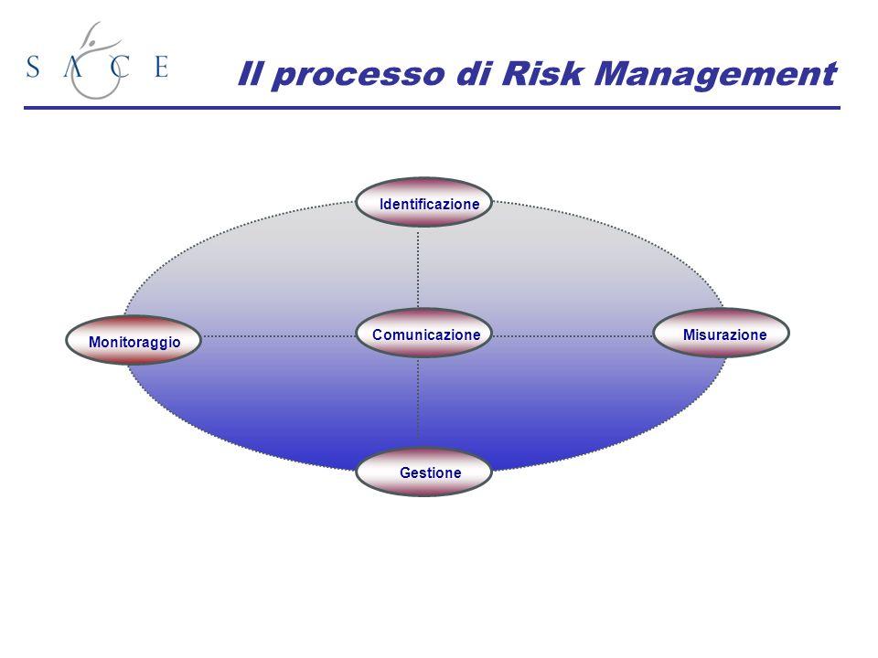 Monitoraggio Gestione Identificazione Comunicazione Misurazione Il processo di Risk Management