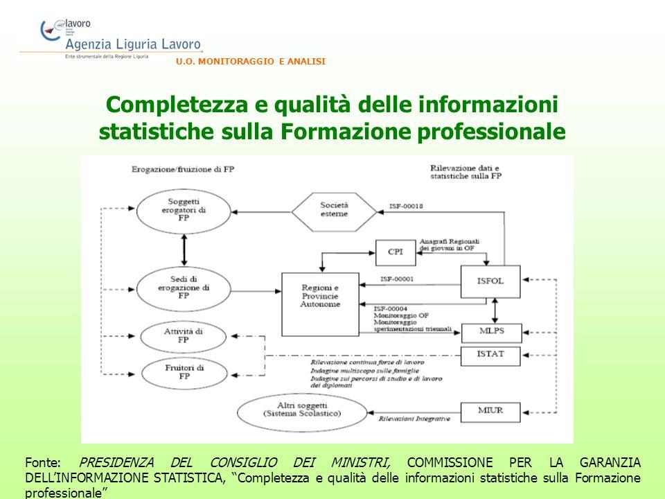 Completezza e qualità delle informazioni statistiche sulla Formazione professionale U.O.