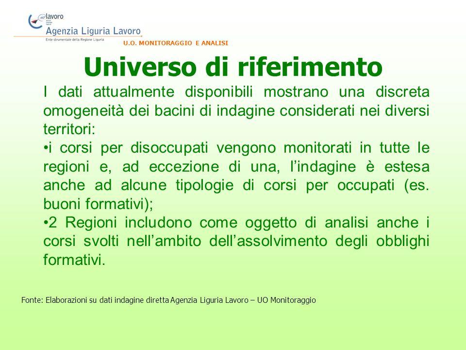 Universo di riferimento U.O.