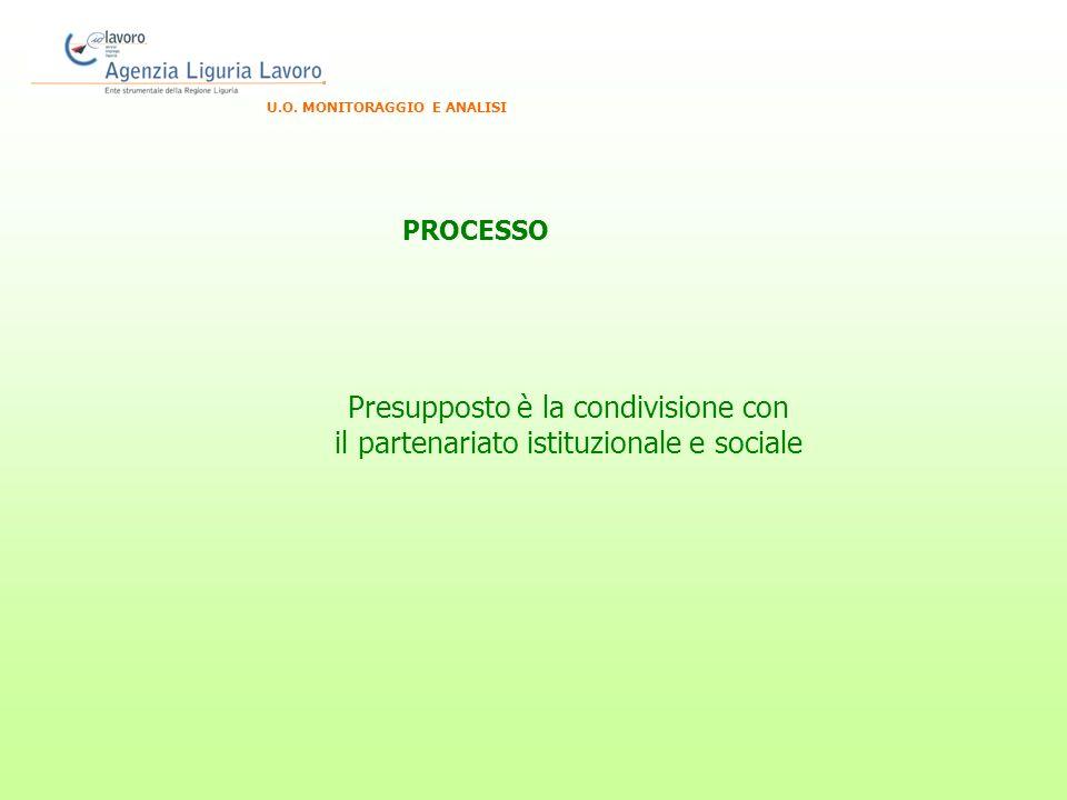 U.O. MONITORAGGIO E ANALISI Presupposto è la condivisione con il partenariato istituzionale e sociale PROCESSO