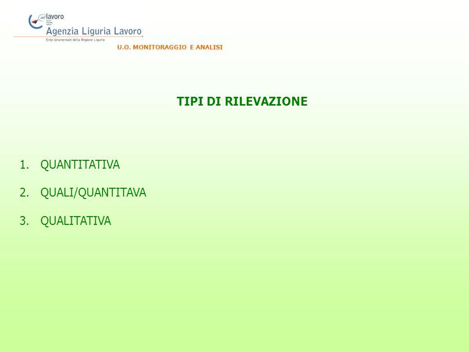 U.O. MONITORAGGIO E ANALISI 1. QUANTITATIVA 2. QUALI/QUANTITAVA 3. QUALITATIVA TIPI DI RILEVAZIONE