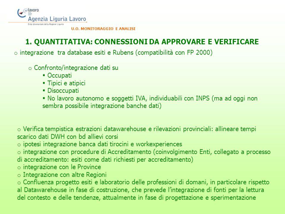 U.O. MONITORAGGIO E ANALISI o integrazione tra database esiti e Rubens (compatibilità con FP 2000) o Confronto/integrazione dati su Occupati Tipici e