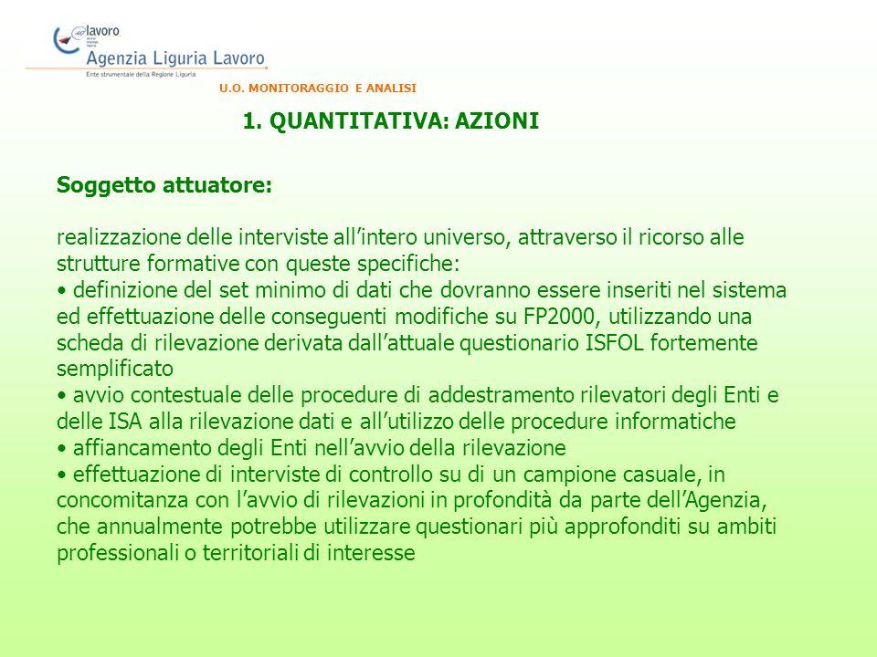 U.O. MONITORAGGIO E ANALISI 1.