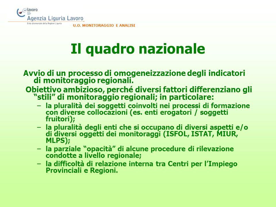 Il quadro nazionale Avvio di un processo di omogeneizzazione degli indicatori di monitoraggio regionali.