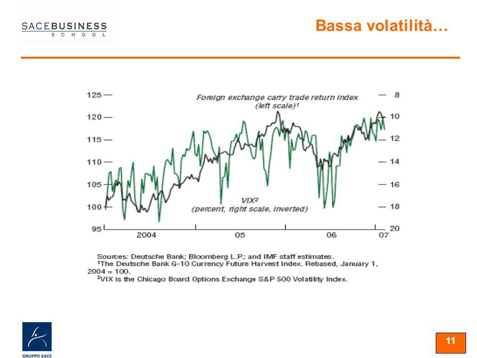 11 Bassa volatilità…